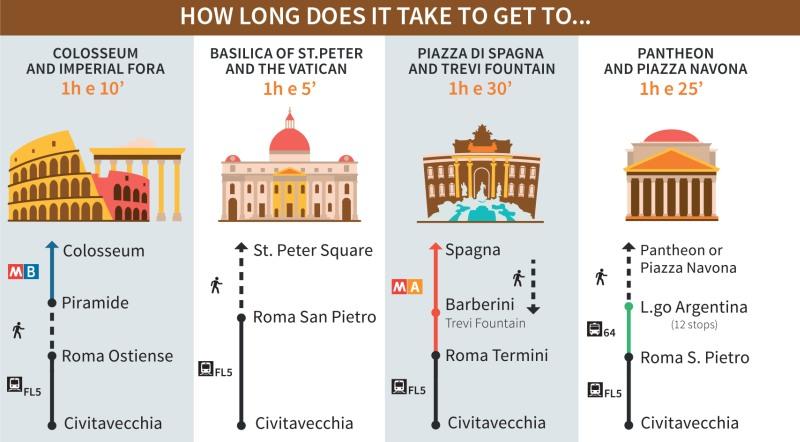 Die Bahnhöfe in Rom
